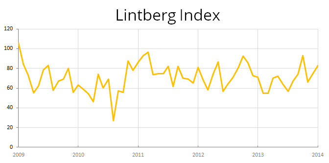 Lintberg Index January 2014